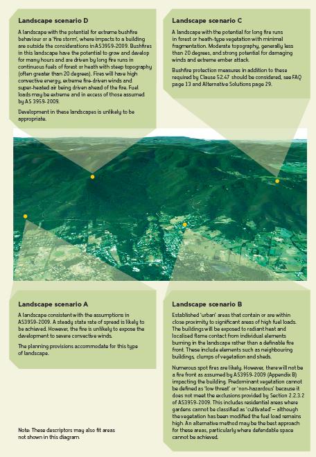 CFA landscape scenarios